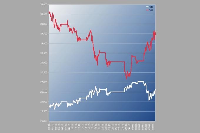 Měny se zbláznily