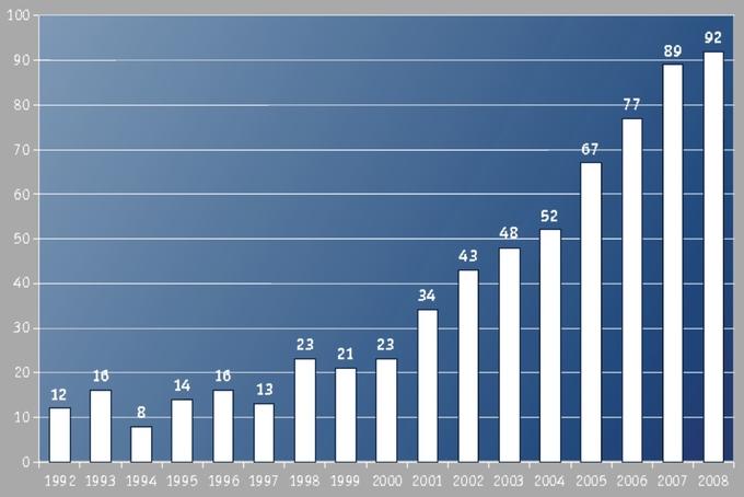 Potěšující výsledek výroby balónů v r. 2008