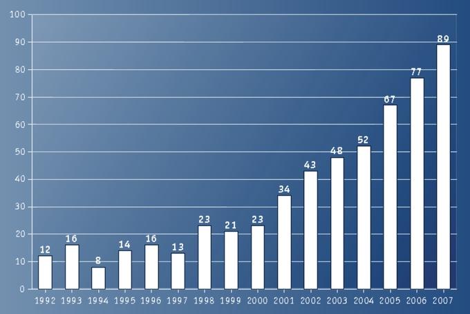 Růst výroby balónů nezpomaluje
