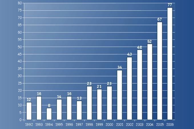 Výroba balónů Kubíček roste již 8. rok po sobě!
